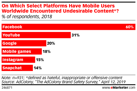 Search Results for mobile games | eMarketer