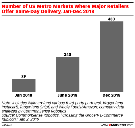 Search Results for groceries   eMarketer
